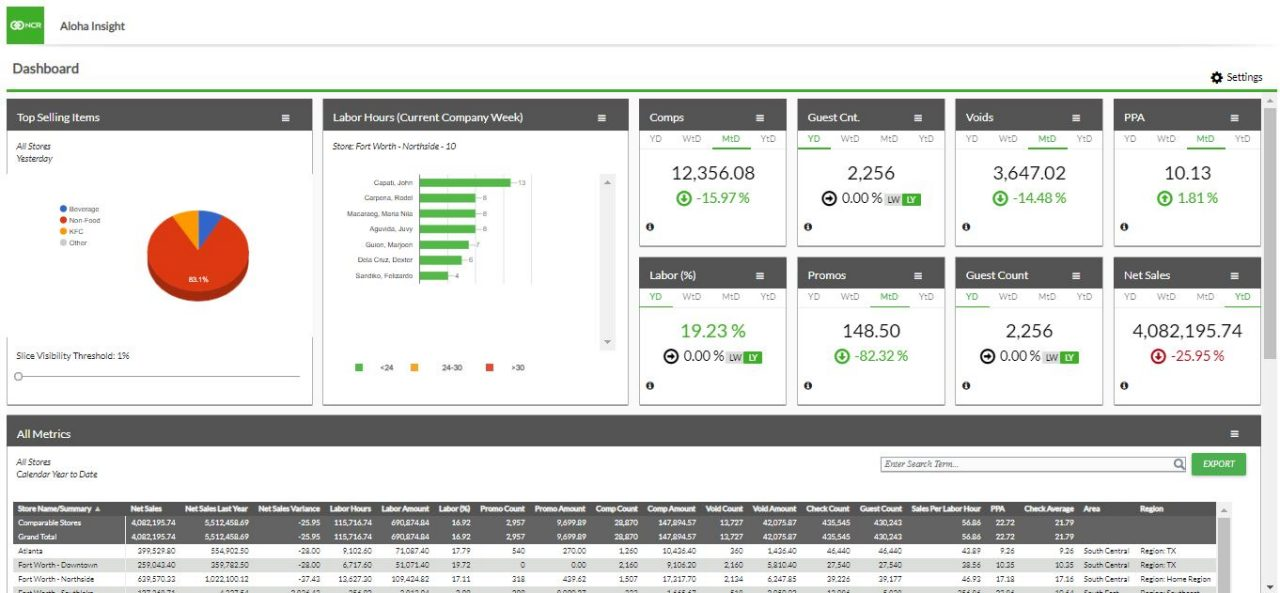 NCR Aloha Insight dashboard with positive results